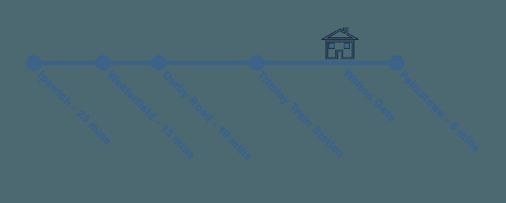 Walton Gate, Trains | Smarter Travel Ltd