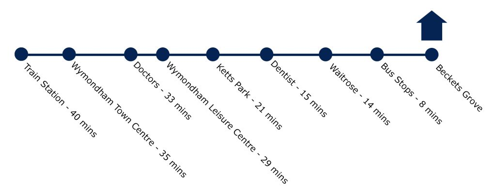 Wymondham Walking | Smarter Travel Ltd