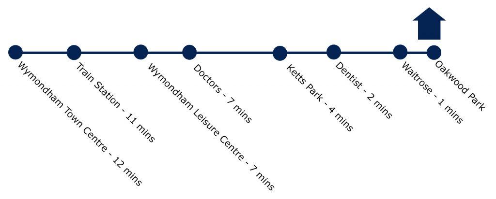 Wymondham Cycling | Smarter Travel Ltd