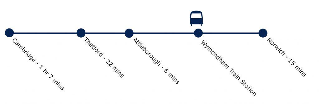 Wymondham Trains | Smarter Travel Ltd